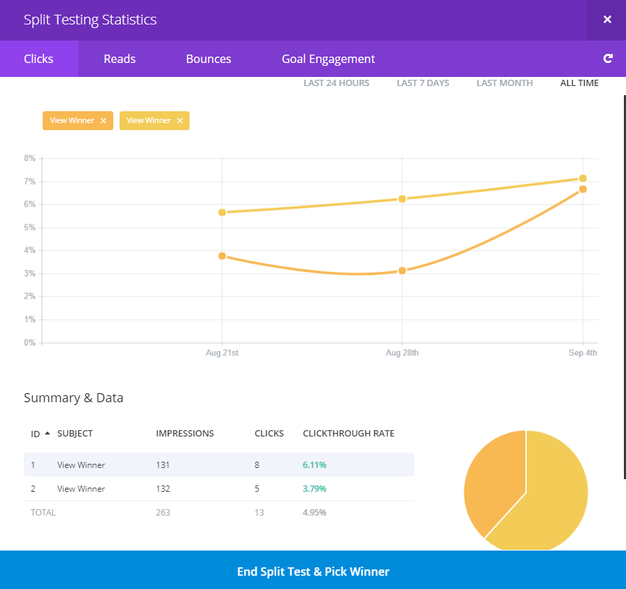 Divi's Split Test Analytics