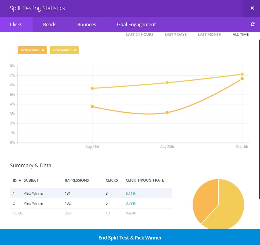 Divi's Split Test Analytics